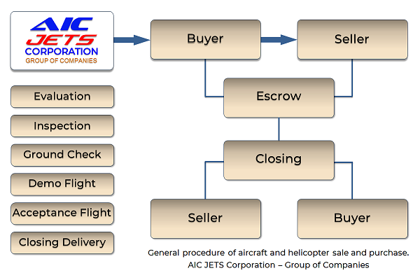 AIC JETS Corporation aircraft general purchase procedure
